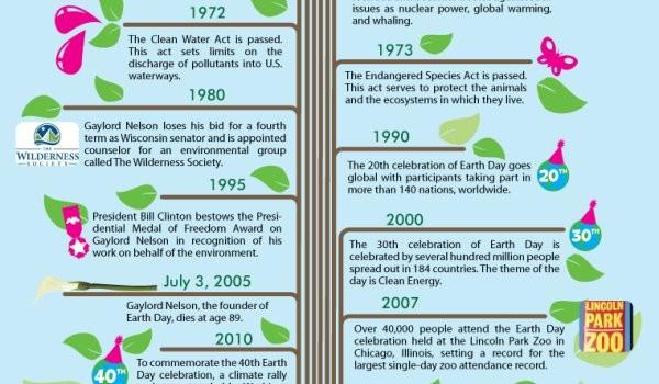 earthday-timeline