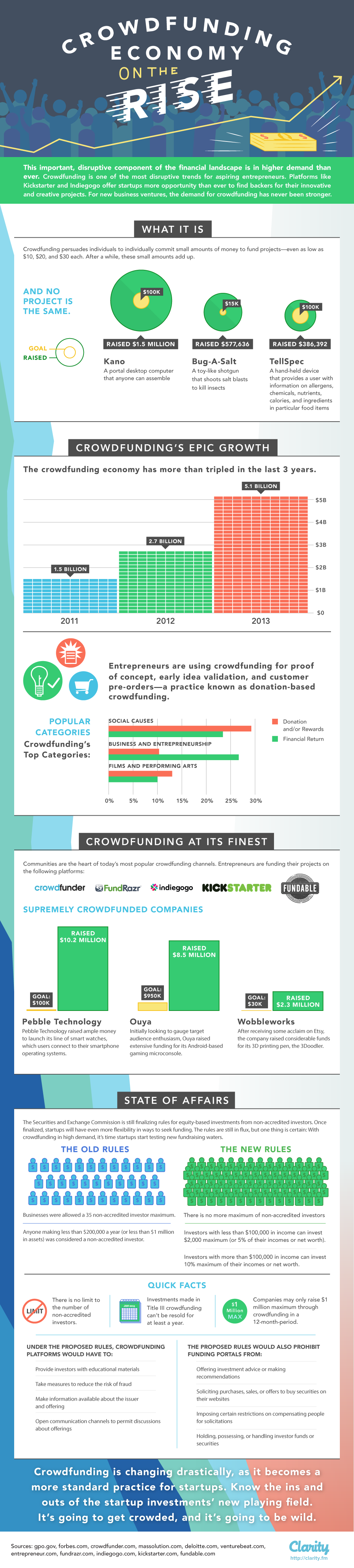Clarity-Crowdfunding-Infographic2