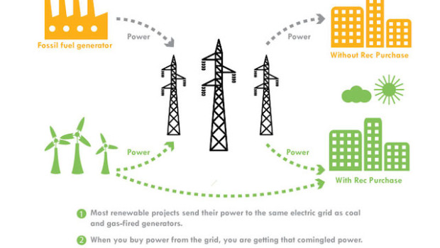 renewable energy credits