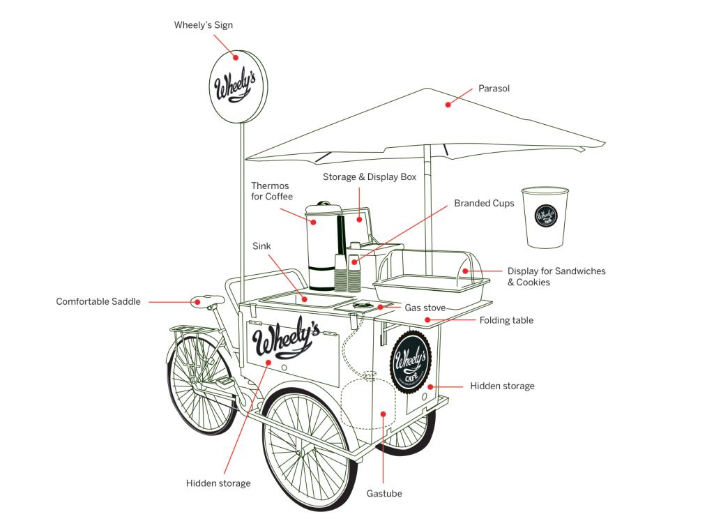 wheelys-cafe-bike