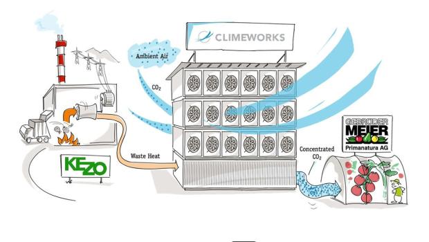 ClimeWorks carbon dioxide capturing process