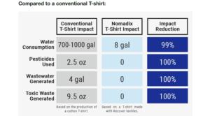 Nomadix sustainable T shirt